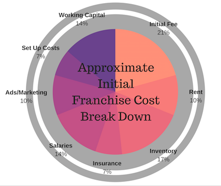 Circle Graph with the percentages for initial franchise costs